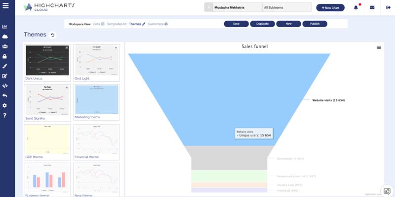 Highcharts Cloud - Funnel Chart