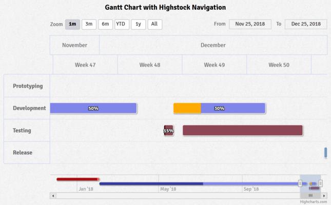Highcharts Official Highcharts Gantt - Mariagegironde