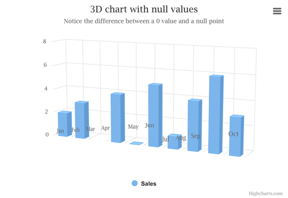 3D Column chart with null and 0 values (Default theme)