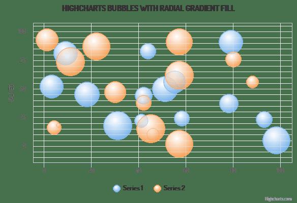 Highcharts - 3D bubbles (Grid Light theme)