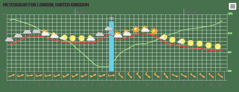 Highcharts - Meteogram (Grid Light theme)