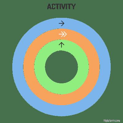 Highcharts - Activity gauge (Grid Light theme)