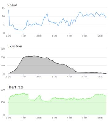 Synchronized charts (Default theme)
