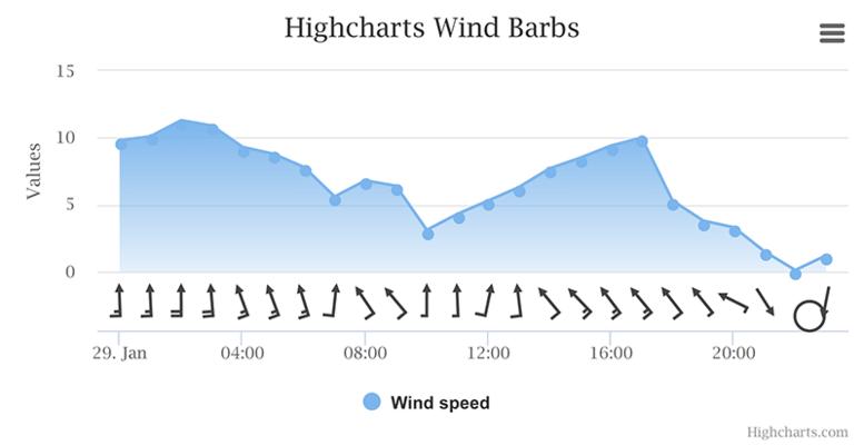 Wind barb (Default theme)