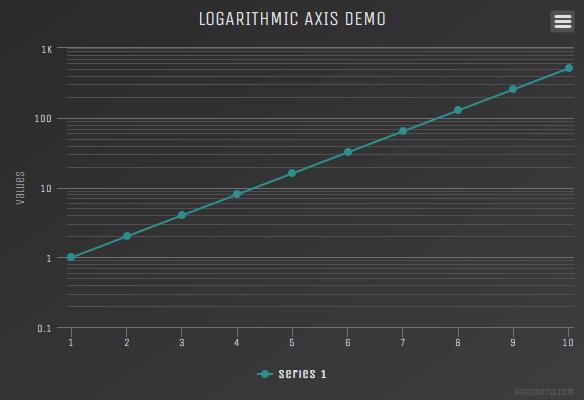 Logarithmic axis (Dark Unica theme)