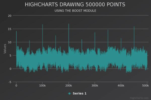 Line chart with 500k points (Dark Unica theme)