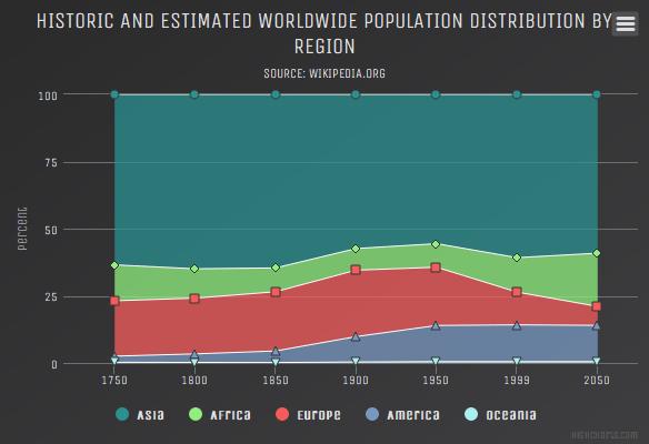 Percentage area (Dark Unica theme)