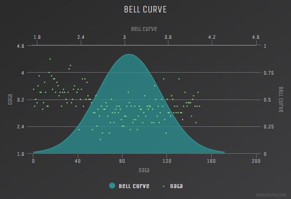 Bell curve (Dark Unica theme)