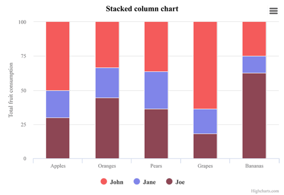 Stacked percentage column (Sand Signika theme)