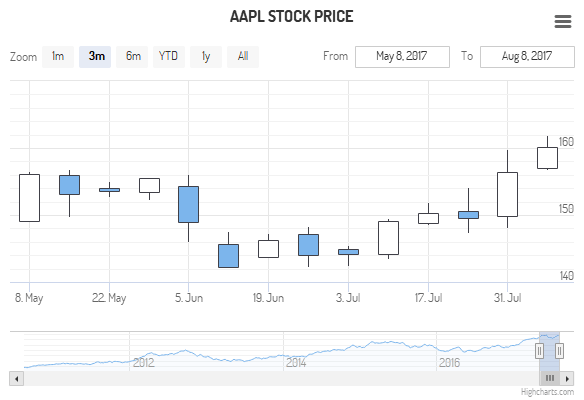 Two panes, candlestick and volume (Default theme)
