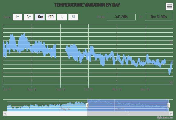 Area spline range (Default theme)