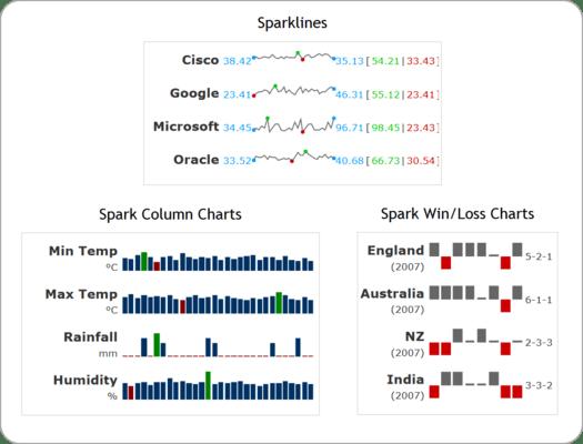Spark chart