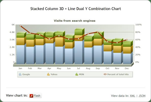 Advanced charts like Combination and Zoom Line