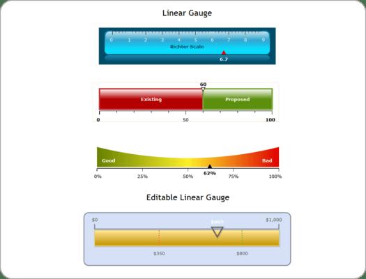 Linear Gauge