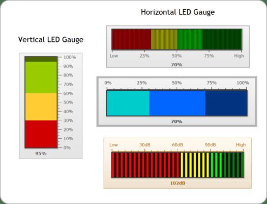 LED Gauge