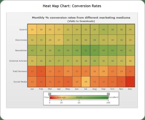 Heat Map Charts