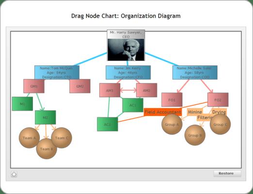 Drag-node Chart