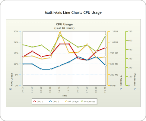 Multi-axis Line Chart