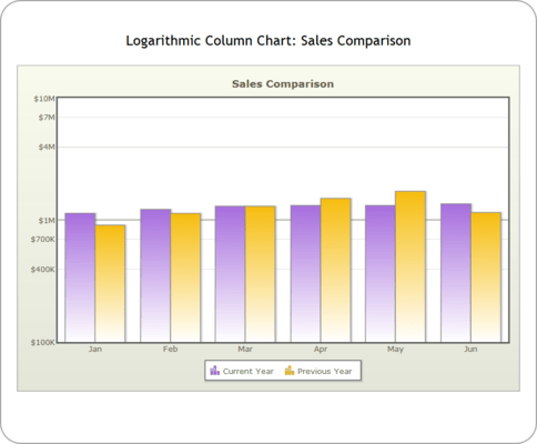 <strong>Logarithmic Charts</strong><br /><em>PowerCharts introduces logarithmic charts in the suite. The logarithmic column and line charts are very similar to the normal charts, but for the fact that these charts use a logarithmic axis instead of a normal linear axis. Since these charts derive from the normal v3 charts, the feature set provided is the same. Currently, there are 2 logarithmic charts present in the suite: Logarithmic Column 2D Chart and Logarithmic Line 2D Chart</em><br /><br />
