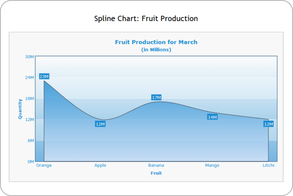 <strong>Spline Chart</strong><br /><em>A spline chart is a chart that plots a fitted curve through every data point in a series. PowerCharts includes Spline Chart, Spline Area Chart, Multi-Series Spline Chart and Multi-Series Area Chart.</em><br /><br />
