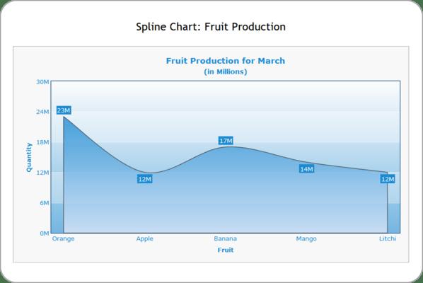 Spline Chart