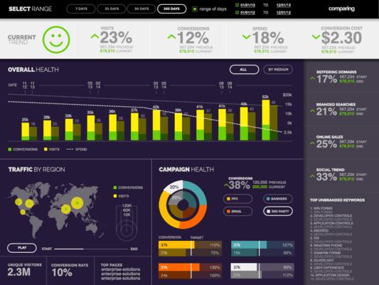 Infragistics Professional Marketing Dashboard