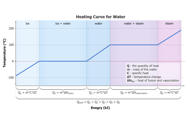 Water Heating Curve