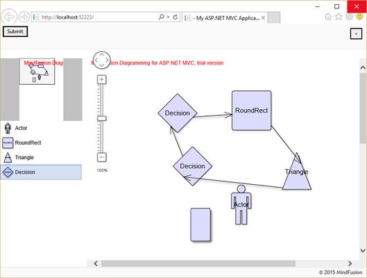 Sample Controls Flowchart