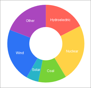 Kendo UI - Chart - Donut