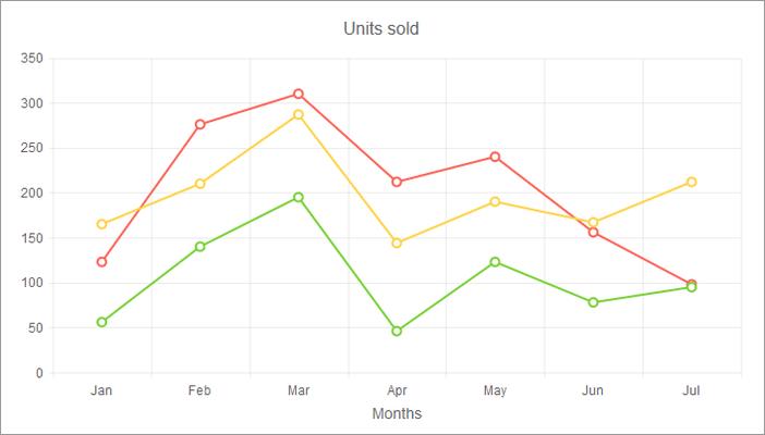 Kendo UI - Chart - Line