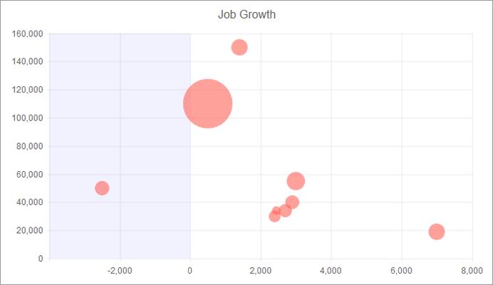 Kendo UI - Chart - Bubble