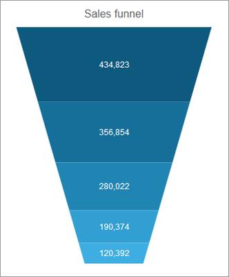 Kendo UI - Chart - Funnel