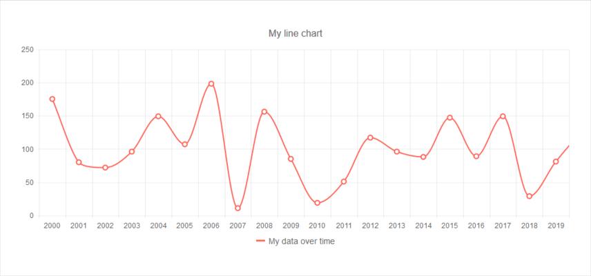 KendoReact - Line Chart