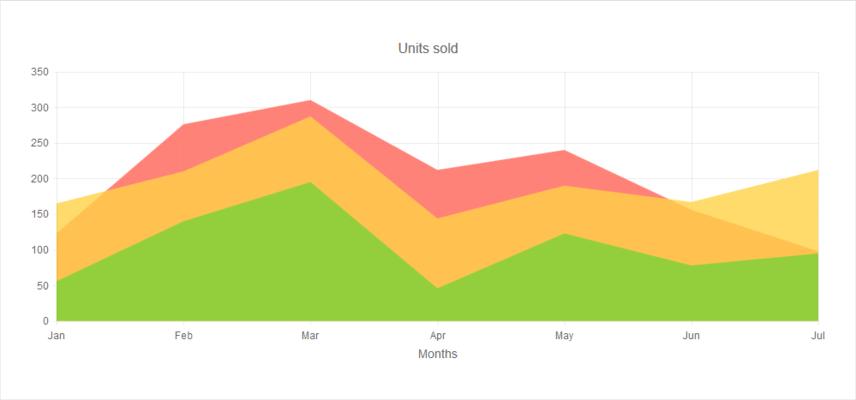 KendoReact - Area Chart