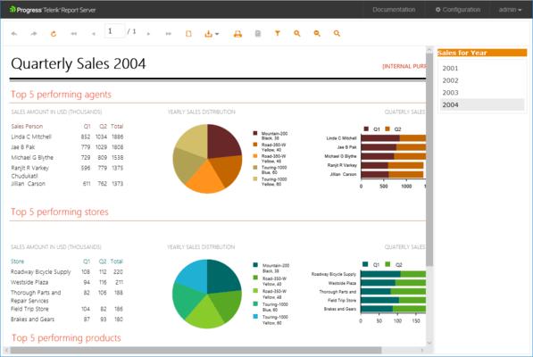 Telerik Report Server - Dashboard