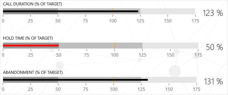 Telerik UWP BulletGraph