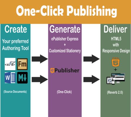 ePublisher One-Click Publishing
