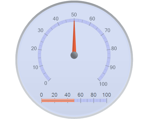 Chart FX Gauges for Java - Radial Gauges