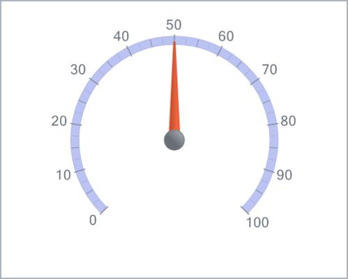 Chart FX 8 for Java - Radial Gauges