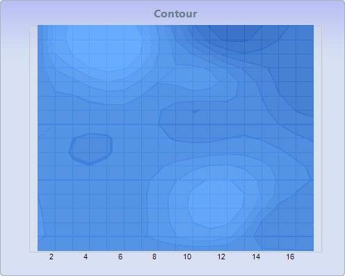 Chart FX 8 for Java - Surface-Contour Charts