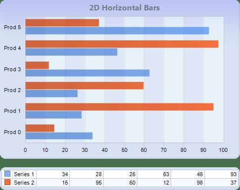 Chart FX 8 for Java - Bar-Gantt-Cube Charts