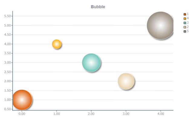 TeeChart for JavaScript Bubble example