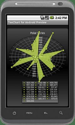 Screenshot of TeeChart Java for Android