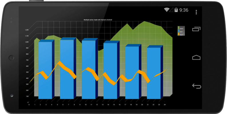 Bar, Area & Line Chart on Android