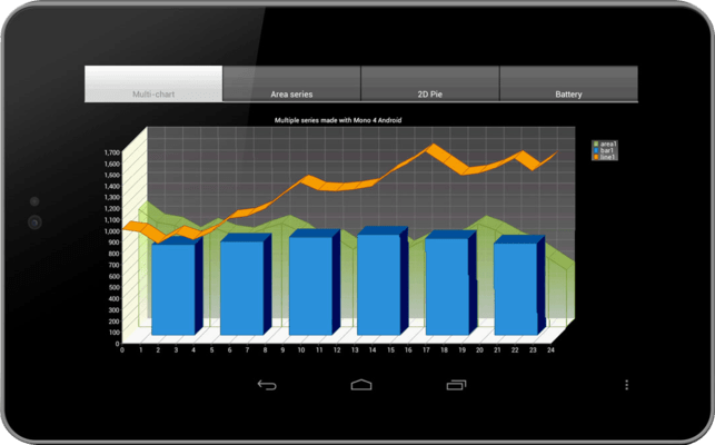 Combination Chart on Android