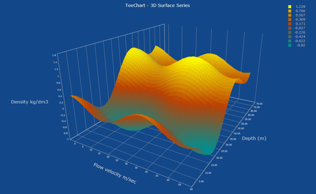 3D Surface Chart