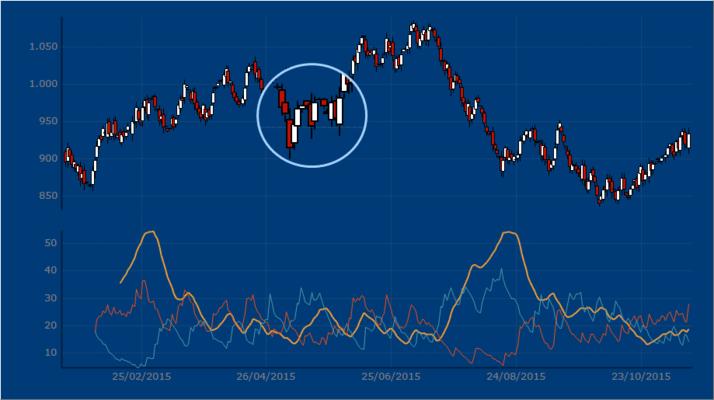 Financial A.D.X Chart