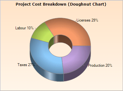 Pie and Doughnut Charts