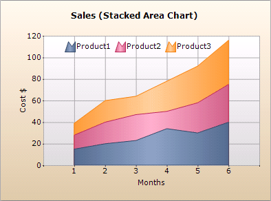 Stacked Charts