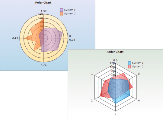 Polar and Radar Charts